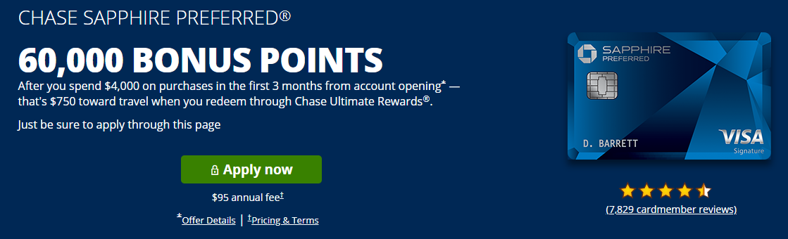 CHASE SAPPHIRE PREFERRED® 60,000 BONUS POINTS After you spend $4,000 on purchases in the first 3 months from account opening*Same page link to Offer Details — that's $750 toward travel when you redeem through Chase Ultimate Rewards®